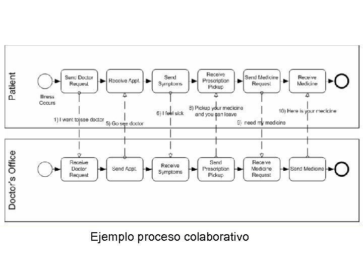 Collaborative (Public) B 2 B Processes Ejemplo proceso colaborativo