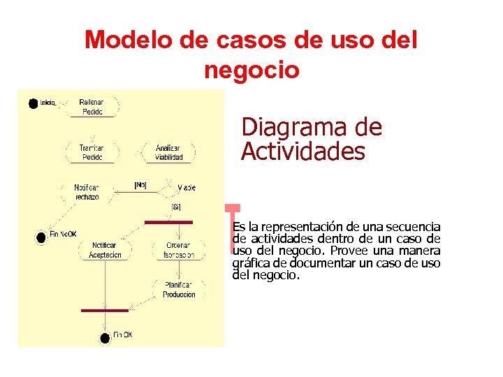 Modelo de casos de uso del negocio Diagrama de Actividades Es la representación de