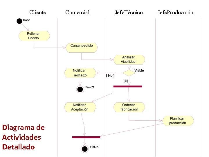 Cliente Diagrama de Actividades Detallado Comercial Jefe. Técnico Jefe. Producción