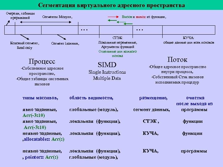 Сегментация виртуального адресного пространства Очереди, таблицы прерываний Cегменты Модуля, Вызов и выход из функции,