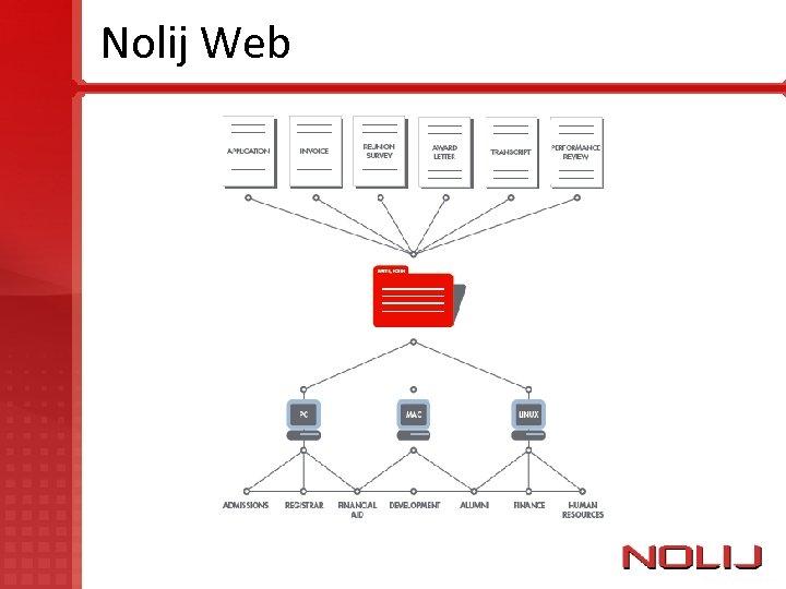 Nolij Web
