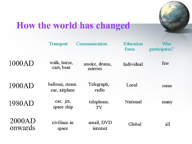 How the world has changed Transport Communication Education focus Who participates? 1000 AD walk,