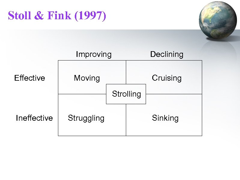Stoll & Fink (1997) Improving Effective Declining Moving Cruising Strolling Ineffective Struggling Sinking