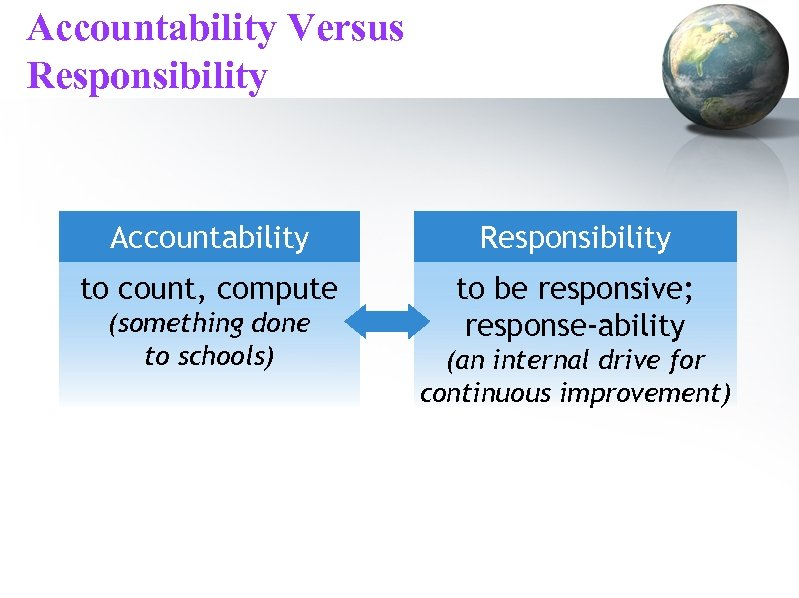 Accountability Versus Responsibility Accountability Responsibility to count, compute to be responsive; response-ability (something done