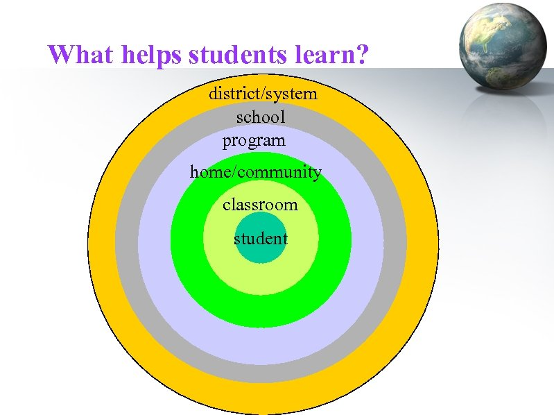 What helps students learn? district/system school program home/community classroom student