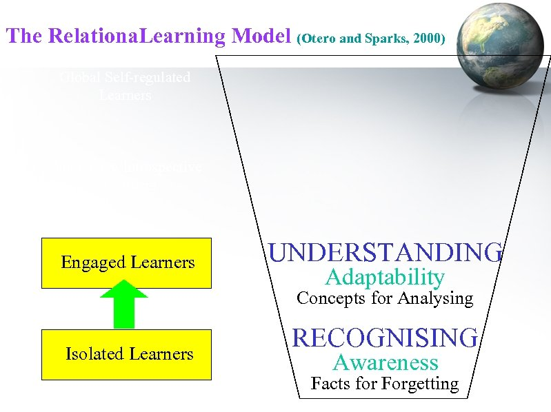 The Relationa. Learning Model (Otero and Sparks, 2000) Global Self-regulated Learners Interactive/Introspective Learners Engaged