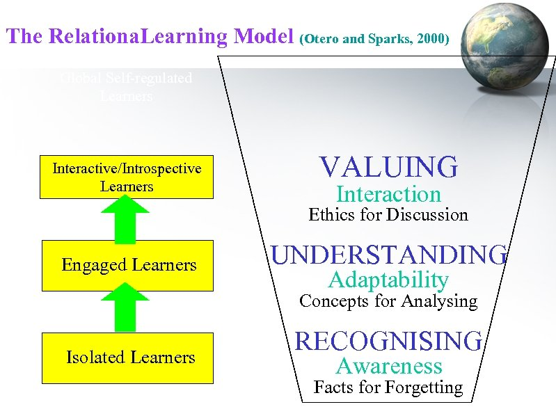 The Relationa. Learning Model (Otero and Sparks, 2000) Global Self-regulated Learners Interactive/Introspective Learners VALUING