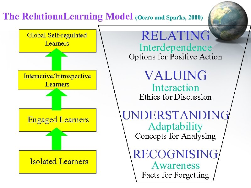 The Relationa. Learning Model (Otero and Sparks, 2000) Global Self-regulated Learners RELATING Interdependence Options