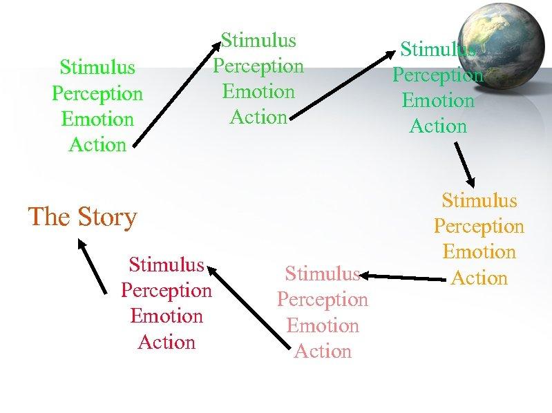 Stimulus Perception Emotion Action The Story Stimulus Perception Emotion Action