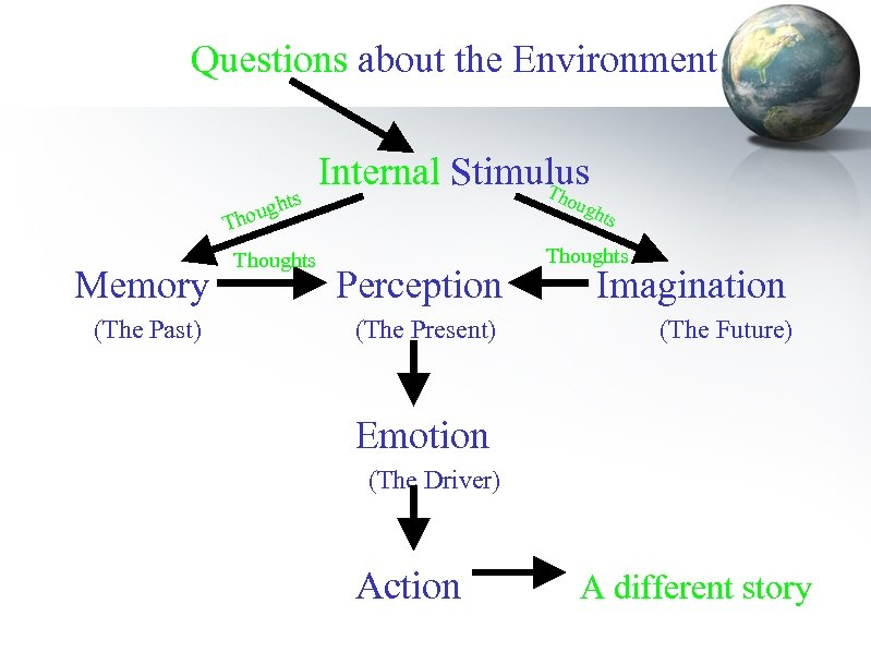 Questions about the Environment ts gh hou T Memory (The Past) Thoughts Internal Stimulus