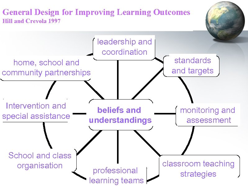 General Design for Improving Learning Outcomes Hill and Crevola 1997 leadership and coordination home,