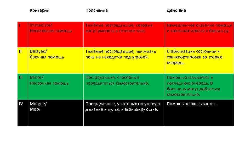 Критерий Пояснение Действие I Immediate/ Неотложная помощь Тяжёлые пострадавшие, которые могут умереть в течение