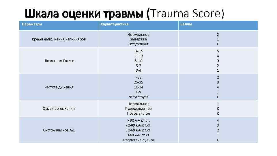 Шкала оценки травмы (Trauma Score) Параметры Характеристика Баллы Время наполнения капилляров Нормальное Задержка Отсутствует