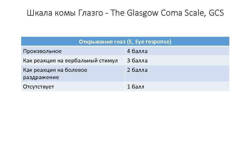 Шкала комы Глазго - The Glasgow Coma Scale, GCS Открывание глаз (E, Eye response)