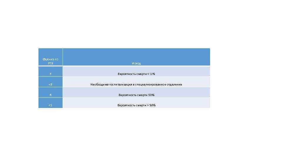 Оценка по PTS Исход 8 Вероятность смерти < 1 % <8 Необходима госпитализация в