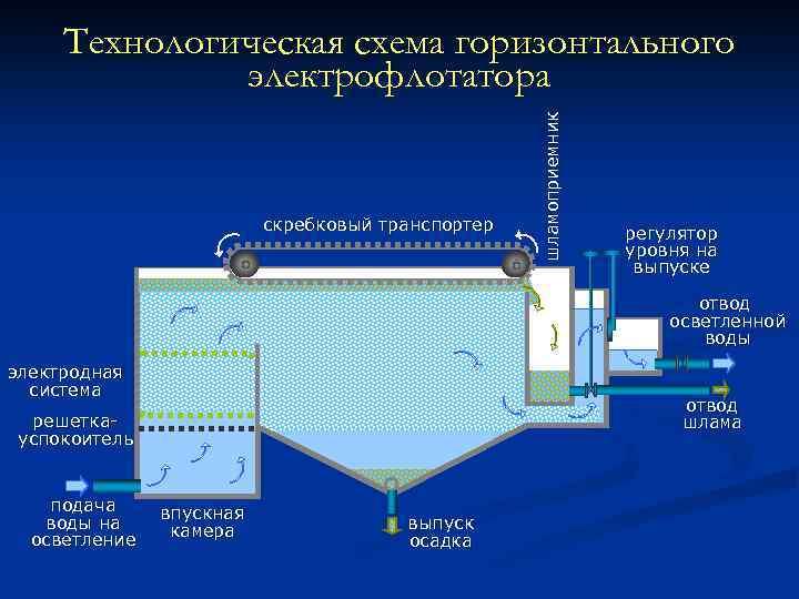 скребковый транспортер шламоприемник Технологическая схема горизонтального электрофлотатора регулятор уровня на выпуске отвод осветленной воды