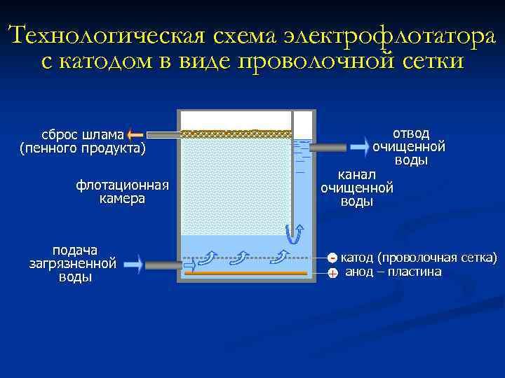 Технологическая схема электрофлотатора с катодом в виде проволочной сетки сброс шлама (пенного продукта) флотационная