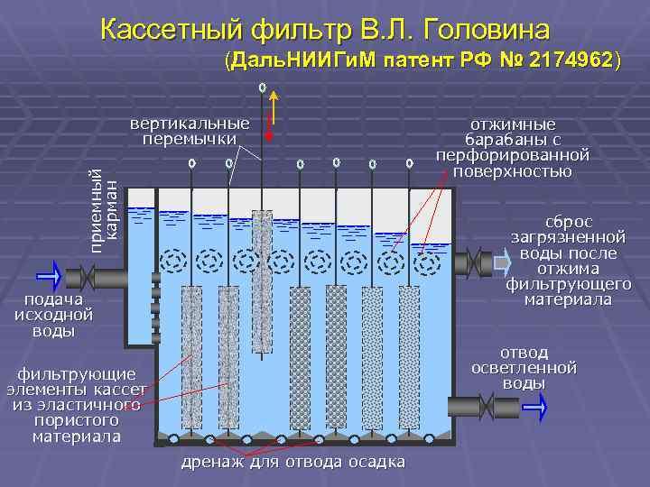 Кассетный фильтр В. Л. Головина (Даль. НИИГи. М патент РФ № 2174962) приемный карман