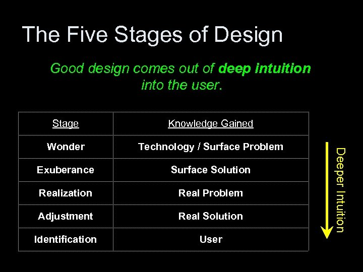 The Five Stages of Design Good design comes out of deep intuition into the