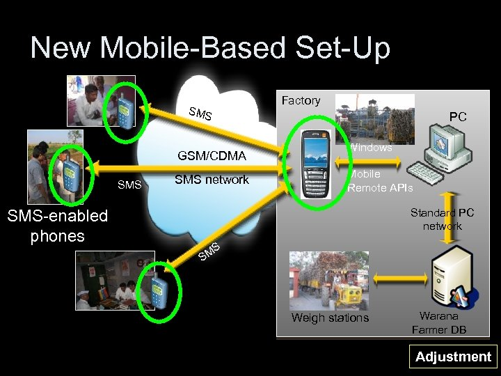 New Mobile-Based Set-Up SMS SMS-enabled phones GSM/CDMA SMS network Factory PC Windows Mobile Remote