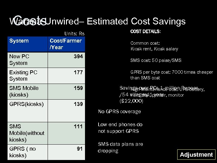 Warana Unwired– Estimated Cost Savings Costs System Units: Rs Cost/Farmer /Year New PC System