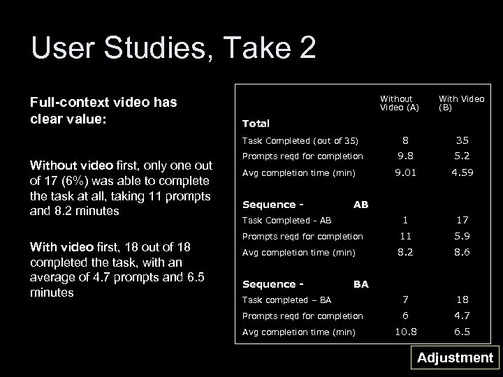 User Studies, Take 2 Full-context video has clear value: Without video first, only one