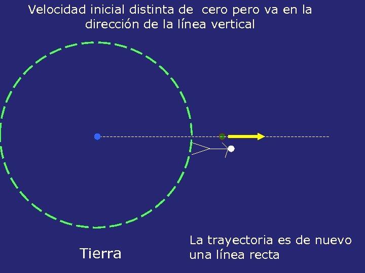 Velocidad inicial distinta de cero pero va en la dirección de la línea vertical