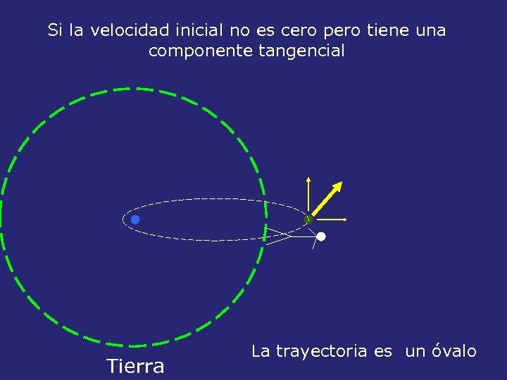 Si la velocidad inicial no es cero pero tiene una componente tangencial Tierra La