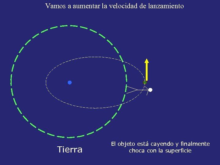 Vamos a aumentar la velocidad de lanzamiento Tierra El objeto está cayendo y finalmente