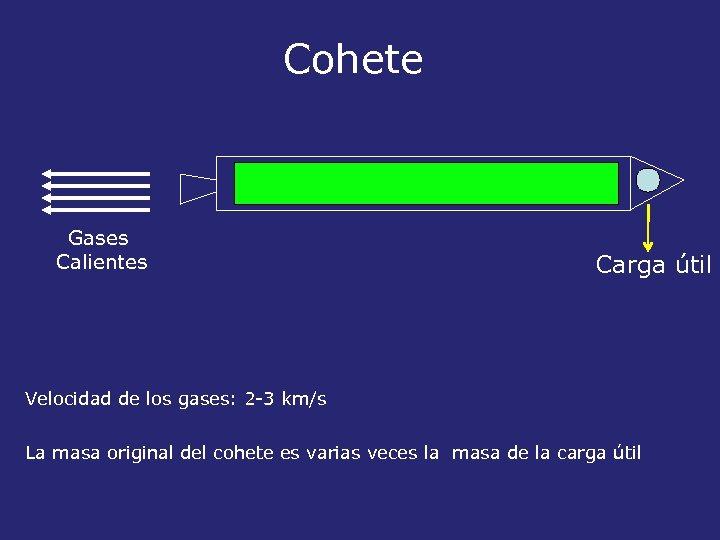 Cohete Gases Calientes Carga útil Velocidad de los gases: 2 -3 km/s La masa
