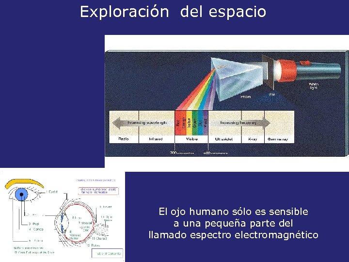 Exploración del espacio El ojo humano sólo es sensible a una pequeña parte del