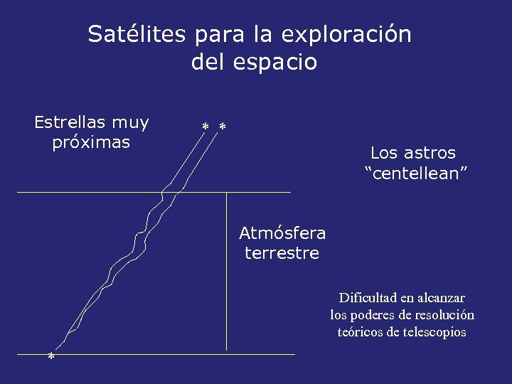 """Satélites para la exploración del espacio Estrellas muy próximas * * Los astros """"centellean"""""""