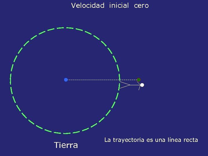 Velocidad inicial cero Tierra La trayectoria es una línea recta