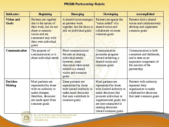 PRISM Partnership Rubric Indicators Beginning Emerging Developing Accomplished Vision and Goals Partners are together