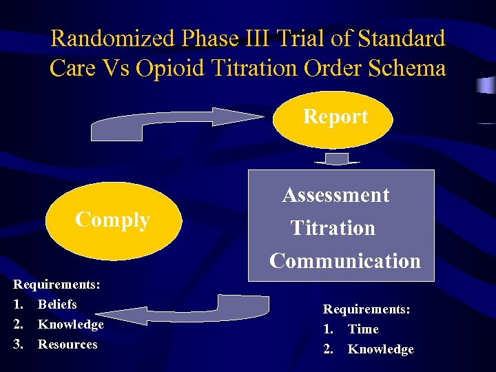 Randomized Phase III Trial of Standard Care Vs Opioid Titration Order Schema Report Comply