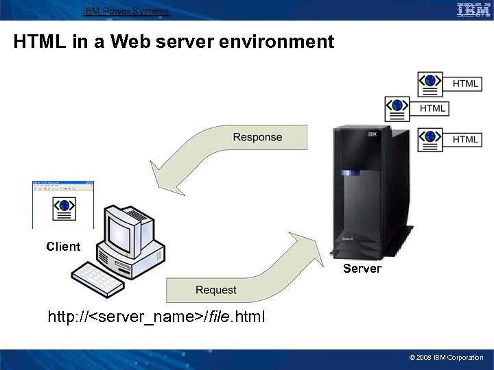 IBM Power Systems HTML in a Web server environment Client Server http: //<server_name>/file. html