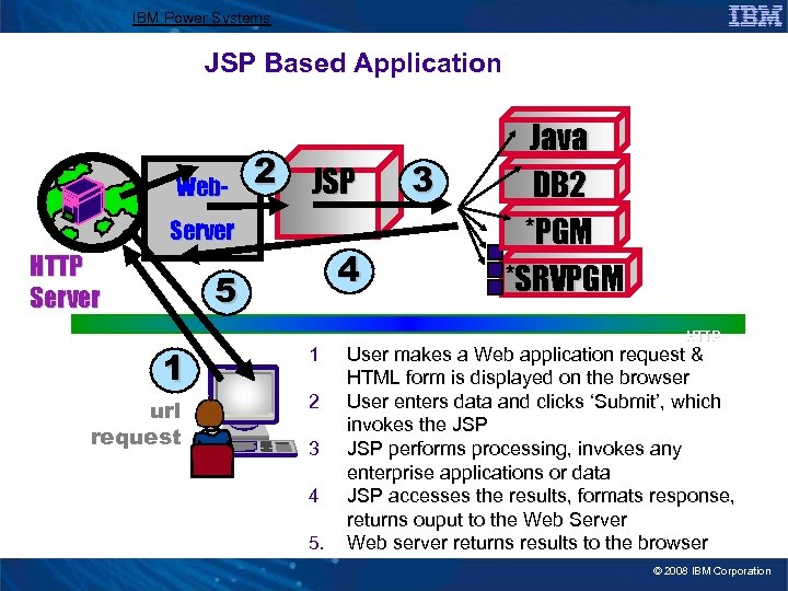 IBM Power Systems JSP Based Application Web- 2 JSP Server HTTP Server 4 5