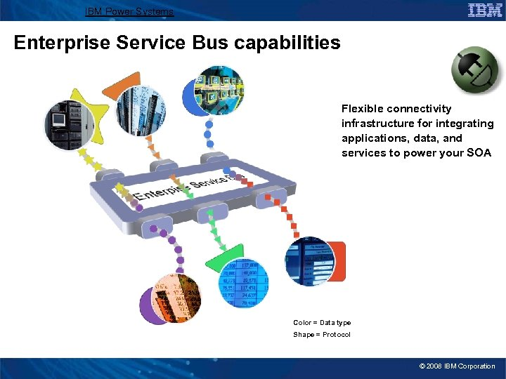 IBM Power Systems Enterprise Service Bus capabilities Flexible connectivity infrastructure for integrating applications, data,