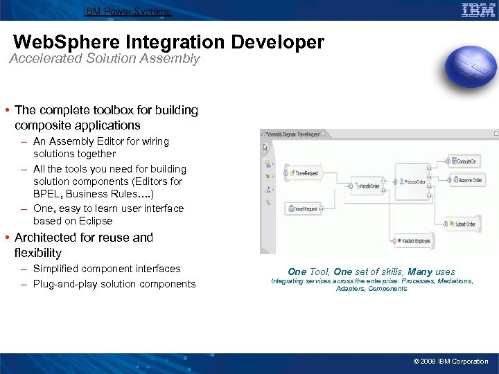 IBM Power Systems Web. Sphere Integration Developer Accelerated Solution Assembly • The complete toolbox