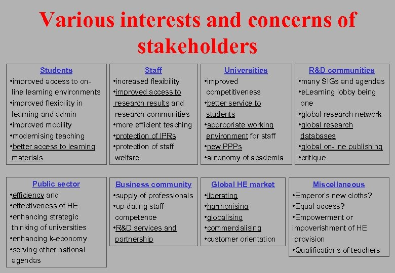 Various interests and concerns of stakeholders Students • improved access to online learning environments