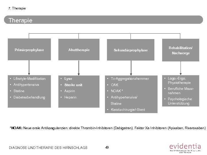 7. Therapie Primärprophylaxe Akuttherapie Sekundärprophylaxe • Lifestyle-Modifikation • Lyse • Tc-Aggregationshemmer • Antihypertensiva •