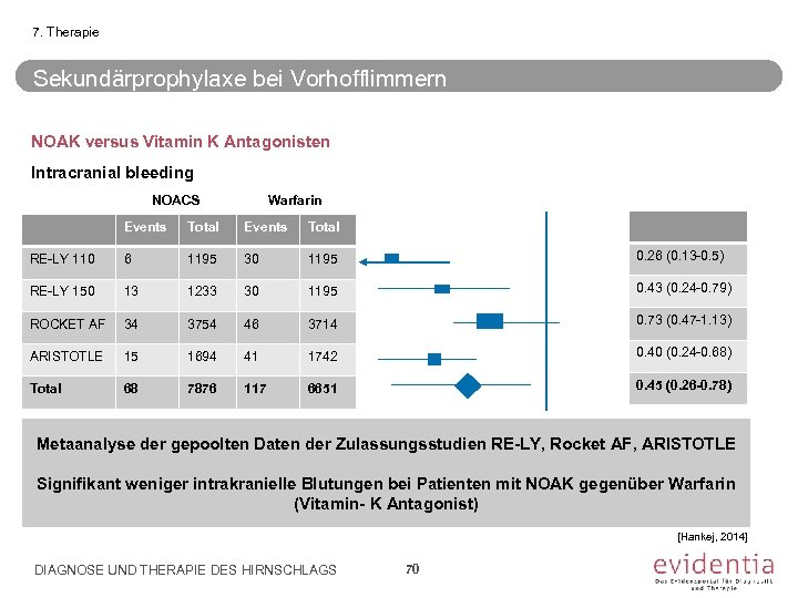 7. Therapie Sekundärprophylaxe bei Vorhofflimmern NOAK versus Vitamin K Antagonisten Intracranial bleeding NOACS Warfarin