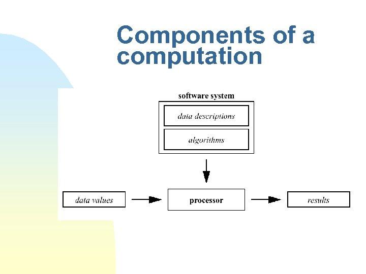 Components of a computation