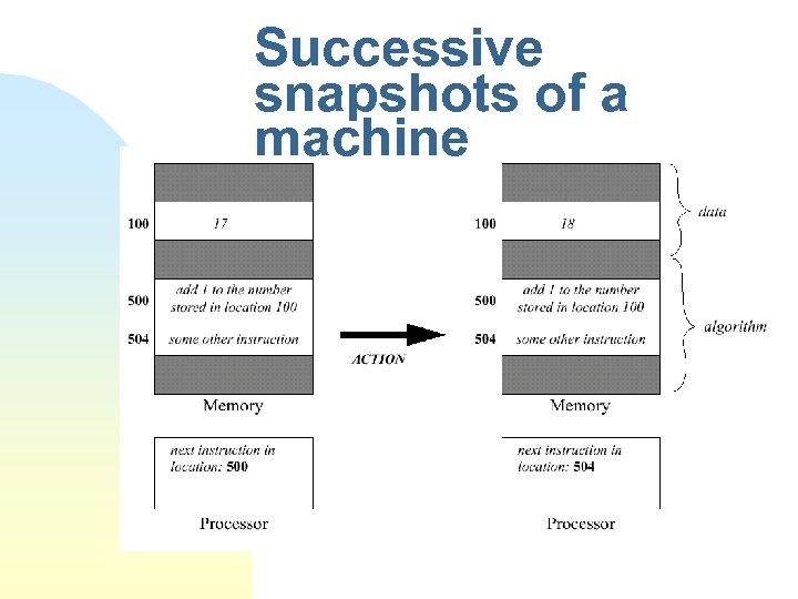 Successive snapshots of a machine