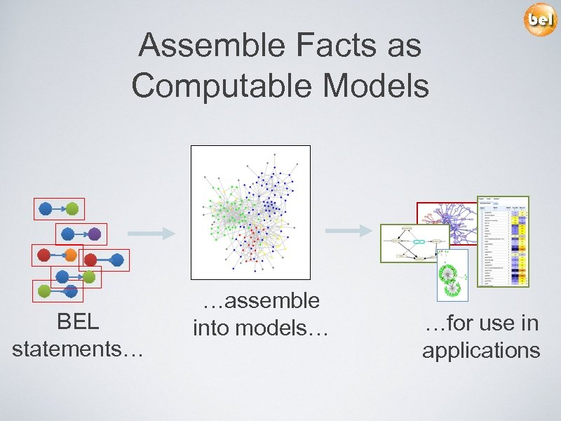 Assemble Facts as Computable Models BEL statements… …assemble into models… …for use in applications