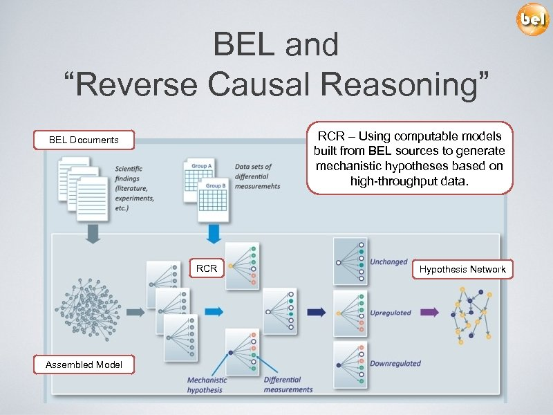 """BEL and """"Reverse Causal Reasoning"""" RCR – Using computable models built from BEL sources"""
