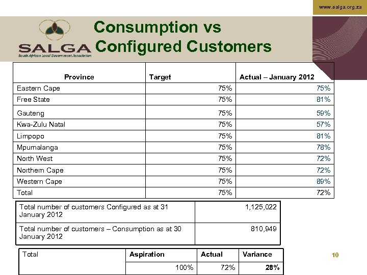 www. salga. org. za Consumption vs Configured Customers Province Target Actual – January 2012