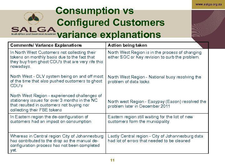 Consumption vs Configured Customers variance explanations www. salga. org. za Comments/ Variance Explanations Action