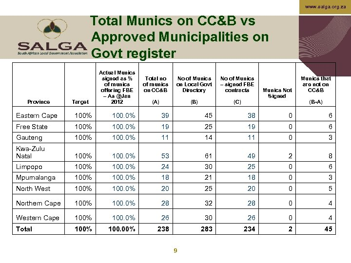 www. salga. org. za Total Munics on CC&B vs Approved Municipalities on Govt register