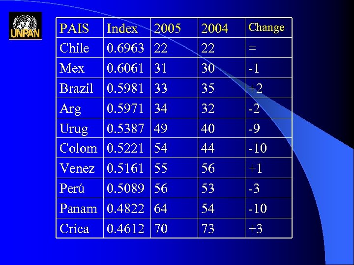 PAIS Chile Mex Brazil Arg Urug Colom Venez Perú Panam Crica Index 0. 6963